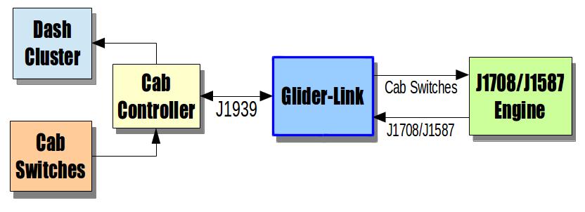 Glider-Link | CAInstruments on